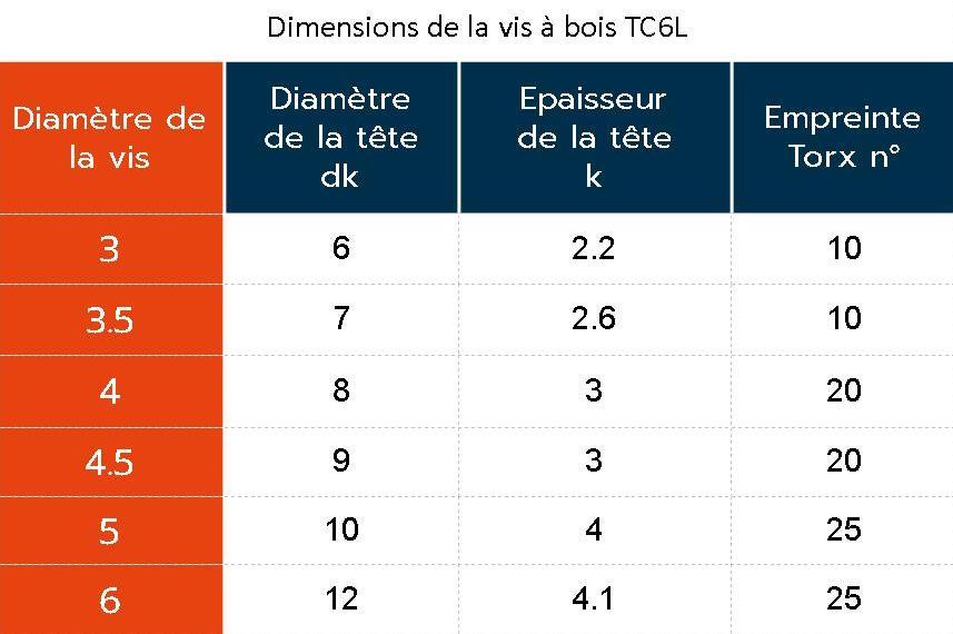 Dimensions vis TC6L Inox