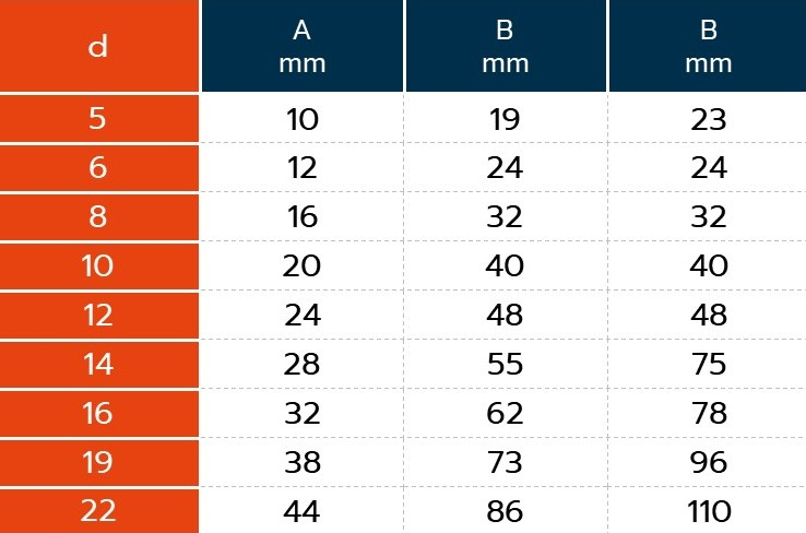 Dimensions Manille Droite 6 PANS A4 - A4MANDRV