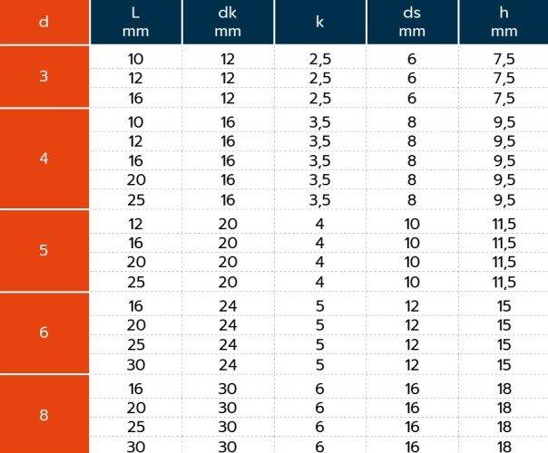Tableau dimensions vis moletee INOX DIN 464